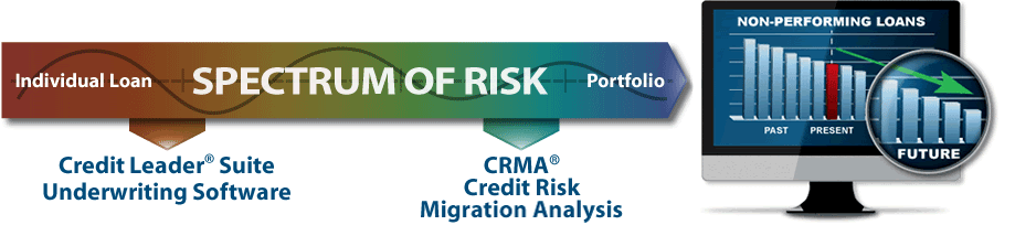 CRMa's Full Spectrum of Risk