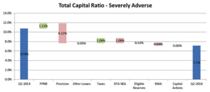 Total Capital Ratio - Severly Adverse