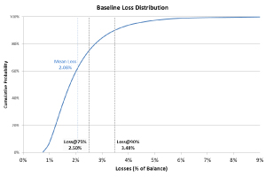 Baseline Loss Distribution